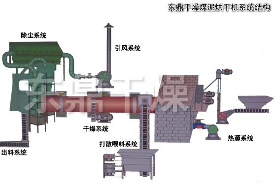 小型移动煤泥烘干机技术