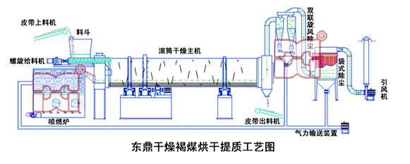 东鼎褐煤干燥提质设备结构
