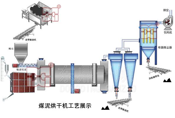 煤泥烘干机工艺流程